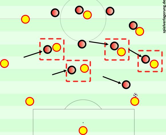 Atlético Pressing auf der Seite gegen ein 4-3-3 (jenes des FC Barcelona).