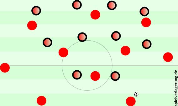 Atléticos 4-4-2-0 im Mittelfeldpressing verschließt fast alle wichtigen Räume. Die Innenverteidiger haben zwar Platz, aber keine Verbindungen. Die langen Bälle und Laserpässe Boatengs wären hier Gold wert.