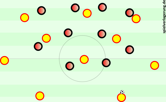 Atléticos Mittelfeldpressingformation.