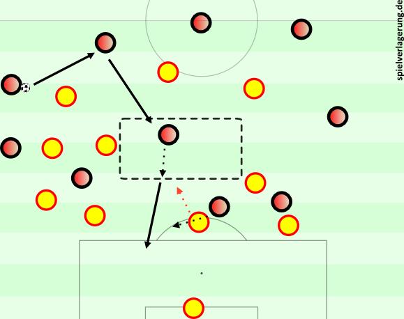 Atléticos Tor. Iniesta steht auf links, vor ihm Neymar, hinter ihm Alba. Busquets half in der Situation zuvor, Atlético umspielt diesen Block simpel und findet Koke. Auf diesen rückt Piqué heraus, Torres geht in die Schnittstelle.