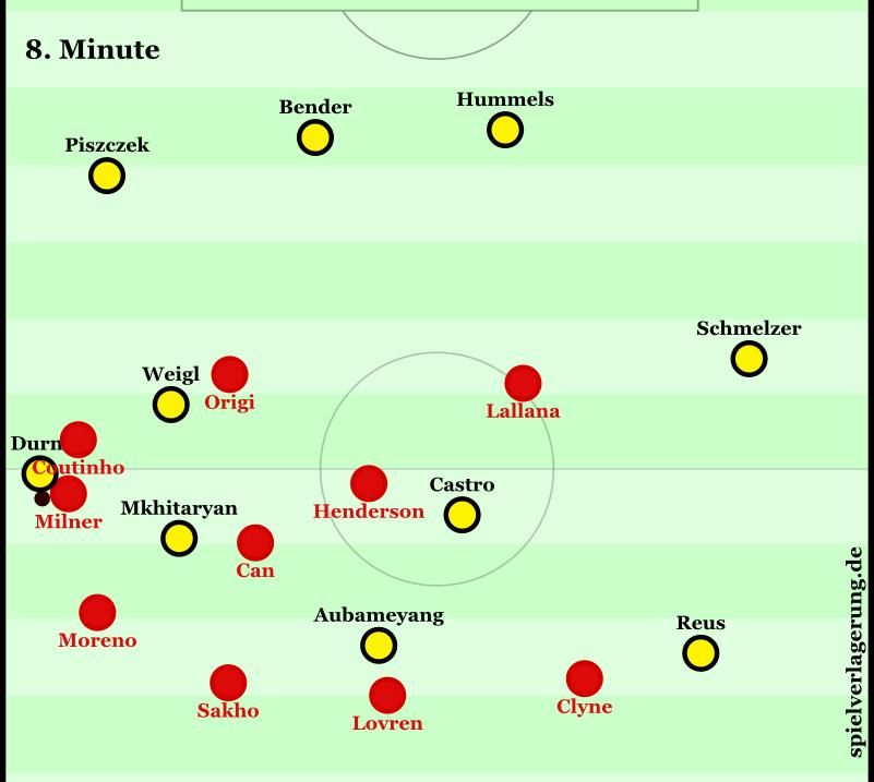 Durm wird vom Liverpooler 4-3-3 zugeschoben. Recht tiefe Grundpositionierung beim BVB mit relativ wenig Zentrumspräsenz.