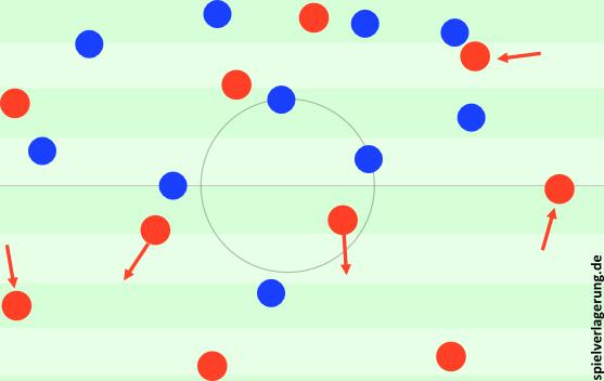 Aufbau der Bayern und umgestelltes Pressing der Hertha mit klarem 4-1-4-1.
