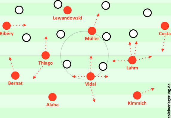 Bayerns Aufbausystem