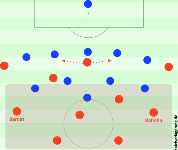 Bayern gegen das 5-4-1