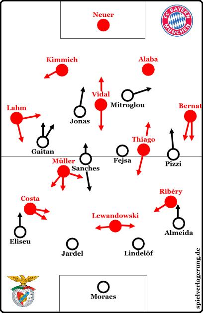 Grundformationen; Bayern im 4-1-4-1 nominell mit Ball, faktisch aber ohne Ball ein 4-1-3-2 mit Müller als zweitem Stürmer.