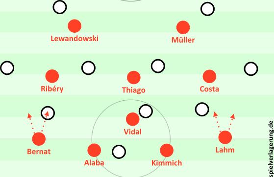 Bayerns 4-1-3-2
