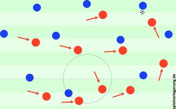 Bayerns 4-3-3-Bewegung bei herausrückendem Flügelstürmer