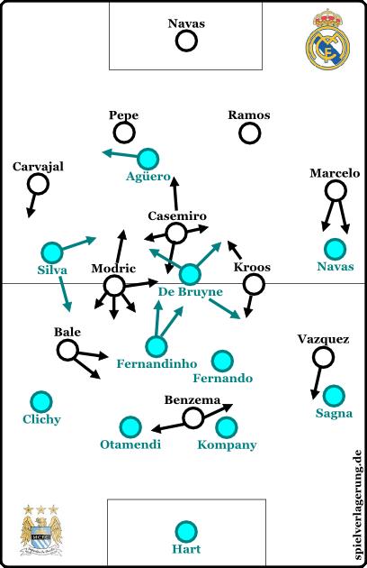 Grundformationen. Casemiro ist der erste Spieler in der SV-Geschichte, der Weglaufpfeile erhält.