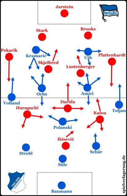 Hoffenheim Hertha Grundformationen
