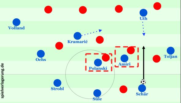 4. Laserpässe (im Halbraum): Amiri und Polanski binden Spieler von Hertha, Schär dribbelt zunächst leicht an und spielt dann auf den zurückfallenden Uth, Kramaric läuft in Richtung Spitze.