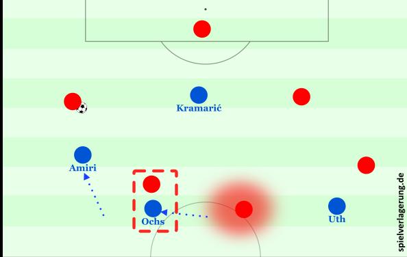 Hoffenheim Pressing Problem