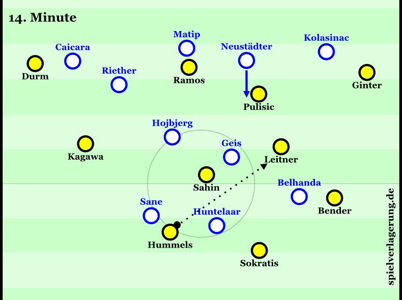 Schalke zu unkompakt im Zwischenlinienraum, aber mit ganz guter Staffelung davor. Letzteres wird ganz normal von Hummels durchbrochen, ersteres wird ganz normal von Neustädters geschicktem Herausrücken kompensiert. Interessante Staffelungen mit vielen Verbindungen auf beiden Seiten; dabei aber auch Unsauberkeiten.