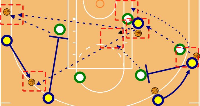 Ein möglicher Spielzug bei Small Ball, weil alle werfen, passen und sich dynamisch bewegen können. Der Point Guard steht diagonal zum Korb, es gibt ein Pick and Roll von der Seite, nicht von hinten (riskant, weil der Verteidiger es kommen sieht). Danach gibt es weitere Bewegungen bzw. Bewegungsmöglichkeiten, die Abschlüsse in der roten Zone generieren können sollten.