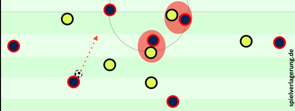 Anderes Extrem: Durch Bespielen der Mannorientierungen öffnet sich ein vielversprechender Passweg, den David Luiz nicht nutzt.
