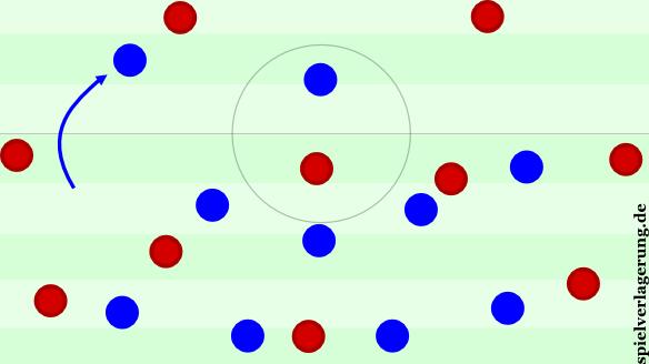 Pressing im 4-1-4-1 mit dem Herausrücken des Flügelstürmers auf den Innenverteidiger.