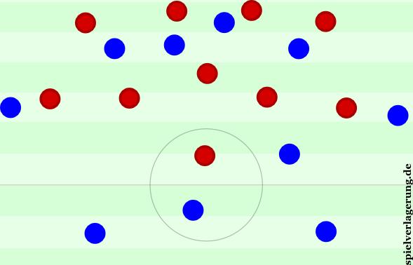 Auffällig: Das Verzerren der Frankfurter Formation mit der sehr engen Viererkette, der breiten Fünferkette und den offenen Flügelräumen, aber auch gewissen Verbindungsproblemen zwischen den hohen Spielern zwischen den Linien und den Sechsern.