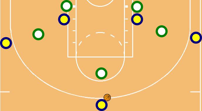 """""""Three Out Set""""; zwei Big Man im Frontcourt, ein Small Forward mit zwei Guards außen. Vielfach genutzt. Übrigens wie die Grundformation im Fußball: Gibt eine gewisse Grundorientierung und Ausrichtung wieder, die Bewegungsmöglichkeiten sind aber unendlich."""