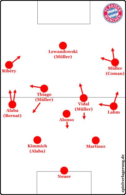 Vermutete Aufstellung bei den Bayern im 4-3-3/4-1-4-1.