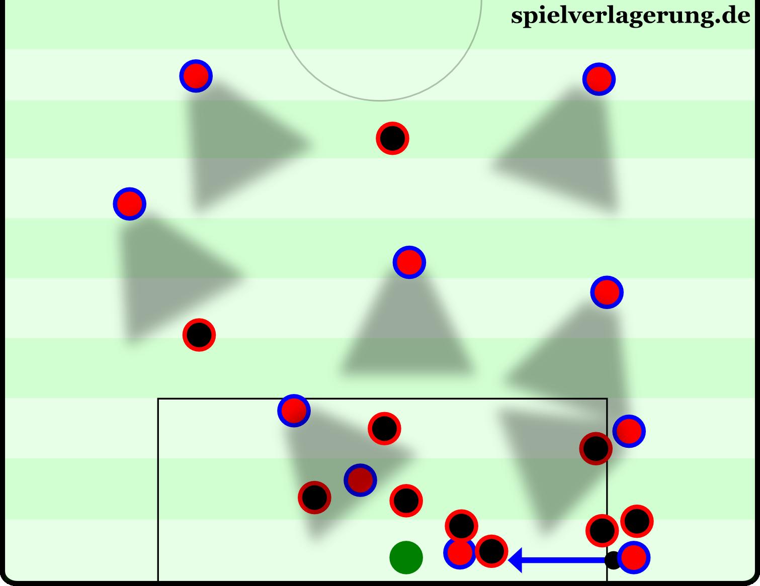Die Bayern schlagen eine Flanke ins Zentrum. Der Gegner wurde in dieser Situation weit nach hinten gedrückt, besetzt den Rückraum nicht mehr. Egal, wohin der Gegner den Ball klärt: Ein Bayern-Spieler ist sofort in Ballnähe. Alle möglichen Fluchtrouten sind versperrt.