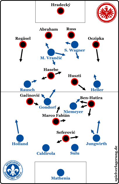 d98-frankfurt-hessenderby-2016-formationen