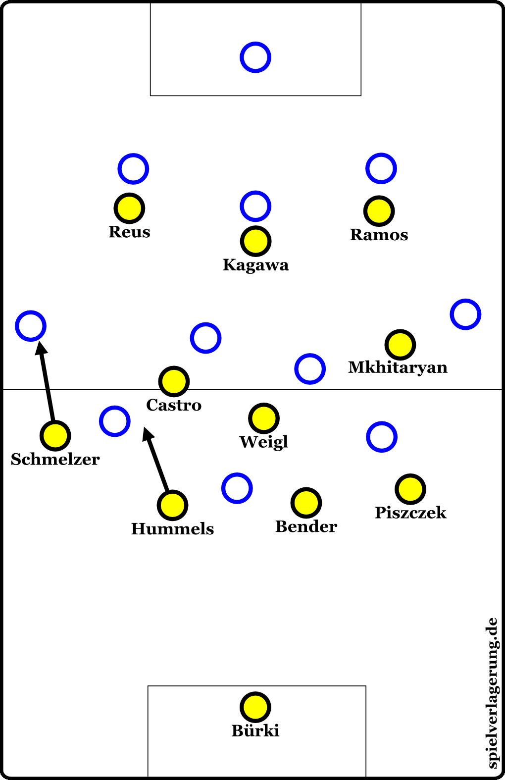 Dortmunds 4-3-3-Pressing