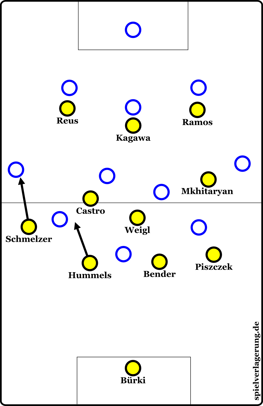Dortmunds 4-3-3-Pressing