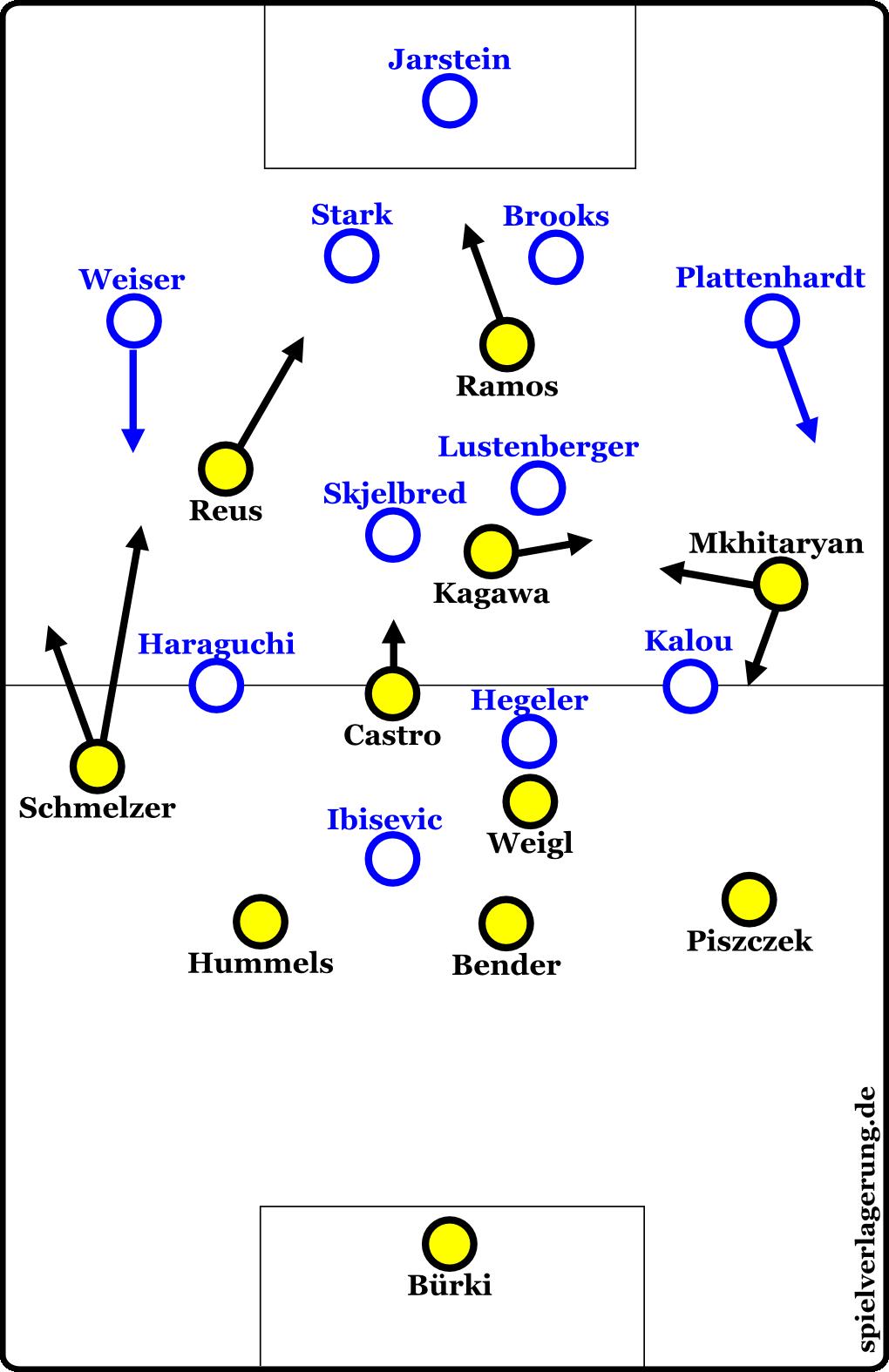 Grundformationen Hertha gegen Dortmund