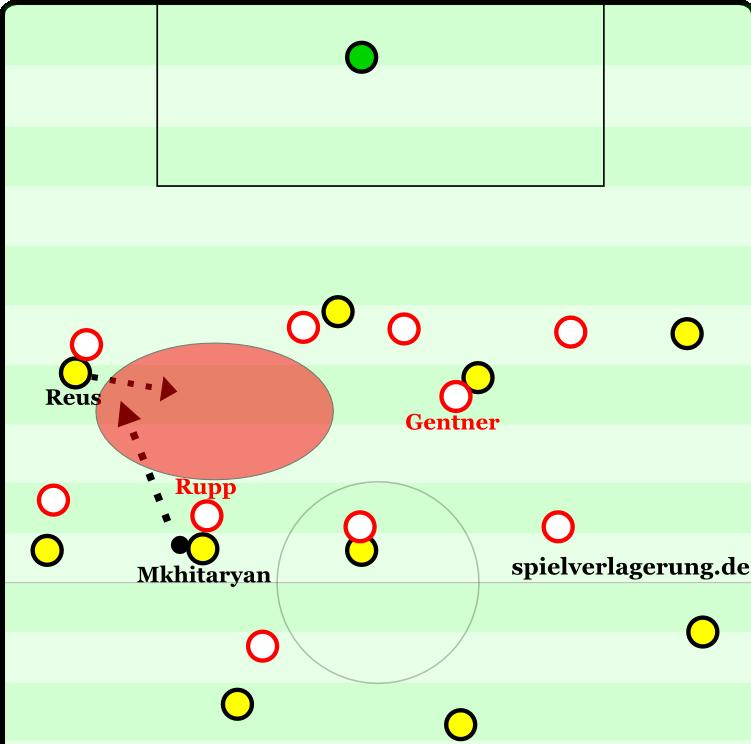 Stuttgart agiert mannorientiert, verfolgt also die Gegenspieler weit. Nachteil: Mit einem schnellen Doppelpass lässt sich das Gerüst knacken. Rupp orientiert sich zu Mkhitaryan, Gentner deckt ebenfalls - und so ist kein Spieler da, der das Zentrum absichert. Der Doppelpass zwischen Mkhitaryan und Reus leitet das 1:0 ein.