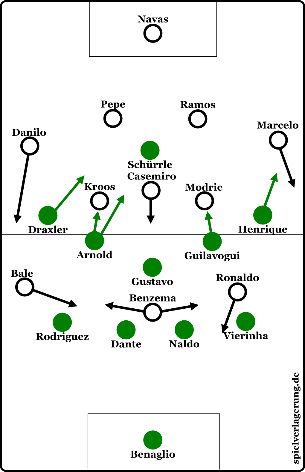 Die Formationen beider Teams. Casemiro schwebte im Nichts.