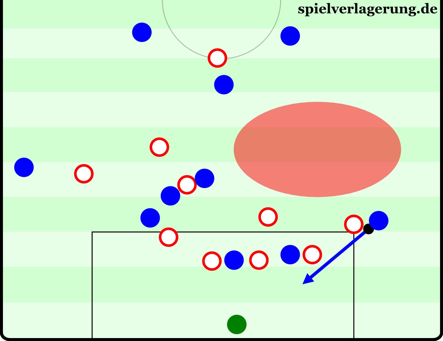 Schalke schlägt eine Flanke in den Strafraum. Der Gegner ist noch nicht nach hinten gedrückt, hat den Rückraum gut besetzt. Schalke wiederum hat den entscheidenden Rückraum gar nicht besetzt, sondern steht mit mehreren Spielern im ballfernen Raum. Ein Ballverlust ist wahrscheinlich.