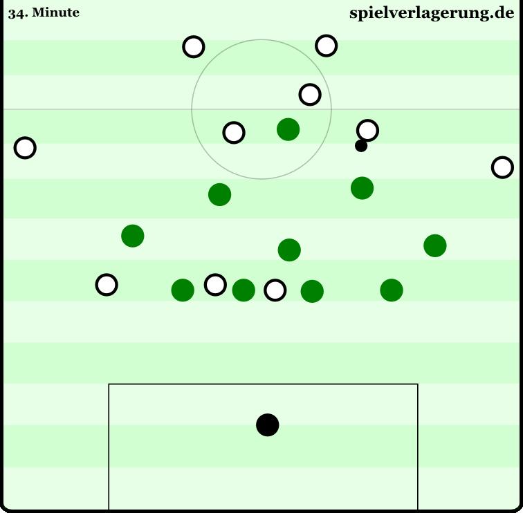Typische Wolfsburger Defensivstaffelung in der ersten Halbzeit: Die Achter sind etwas vorgeschoben. Gleichzeitig können die beiden Außenstürmer jederzeit Zugriff auf die Außenverteidiger erzeugen, sobald diese aufrücken.