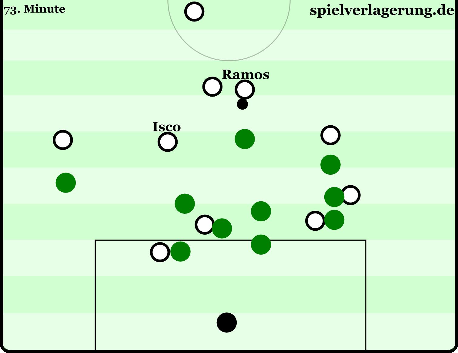 Eine der besten Szenen Reals: Von links aus spielten sie den Ball zurück zu Ramos, der weit aufgerückt war. Wolfsburg steht extrem umkompakt und unsortiert, Isco is völlig frei im rechten Halbraum. Er spielt einen feinen Pass auf Ronaldo. Wolfsburg hatte in der Schlussphase mehr und mehr mit solch schlechten Staffelungen zu kämpfen, sicherlich auch kraftbedingt.