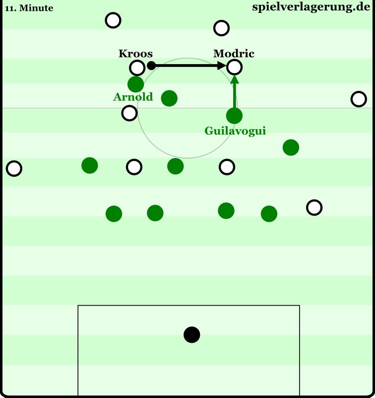 Typische Szene: Kroos und Modric lassen sich fallen, machen aus der Tiefe das Spiel. Arnold und Guilavogui verfolgen sie dabei jedoch. In dieser Szene postieren sich die beiden sogar vor dem zurückgefallenen Stürmer Schürrle in der Mitte.