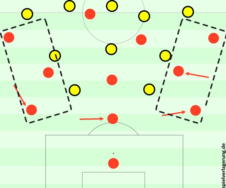 Probleme des 5-3-2 gegen Bayerns Aufbaustruktur.