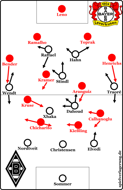Die Grundformationen beider Mannschaften