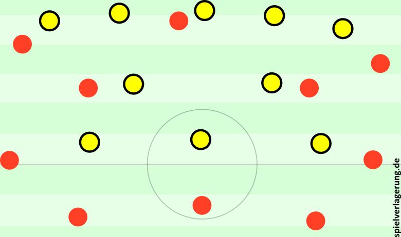 Das sehr kurzlebige 5-2-3 des BVB, als Vidal mit dem konstanten Abkippen begann.