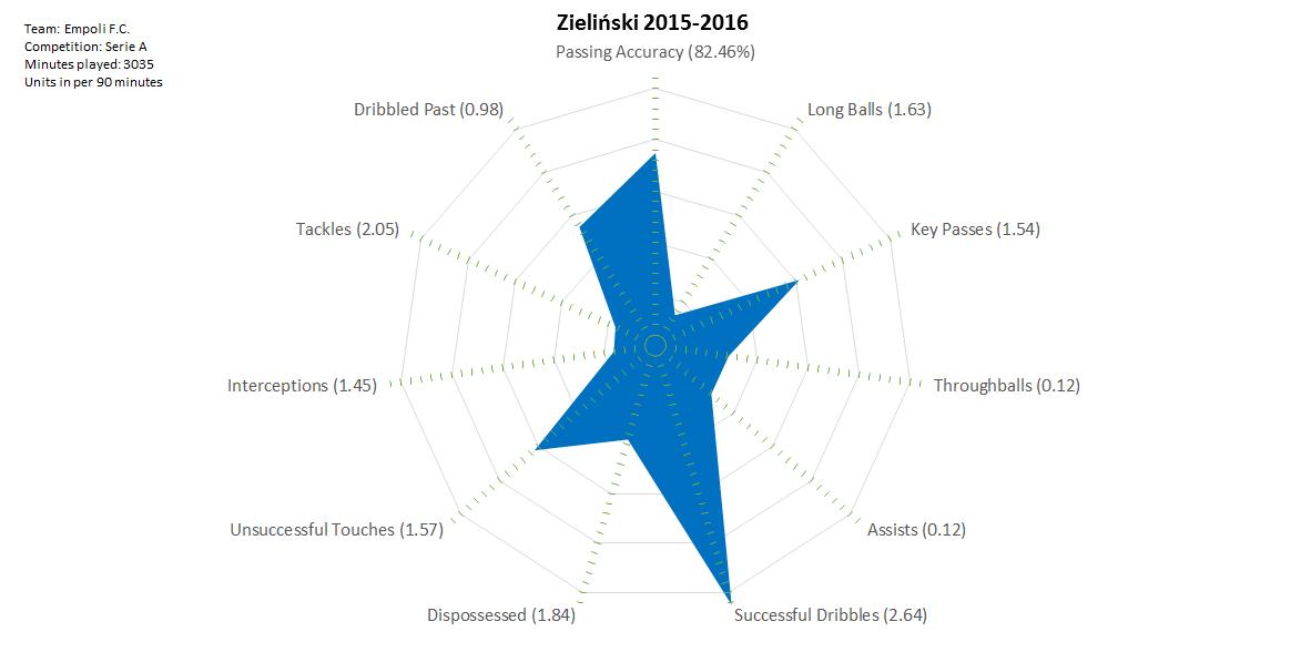 2016-06-09_Zielinski_2015-2016
