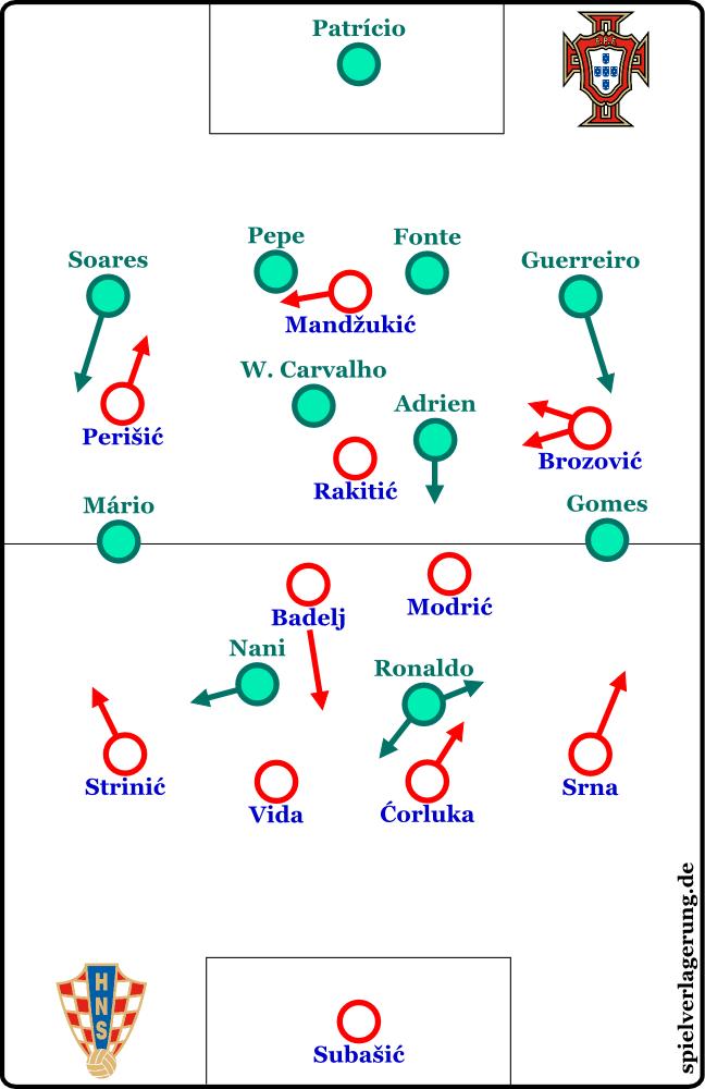 2016-06-25_Kroatien-Portugal_Grundformationen