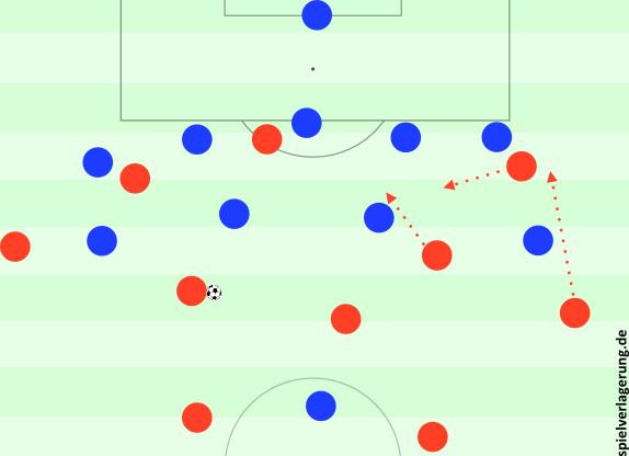 Rooney am Ball gegen Wales' 5-4-1. Ausreichend Raum und ein paar Spielzüge nach Verlagerungen sorgen für druckvolle Präsenz.