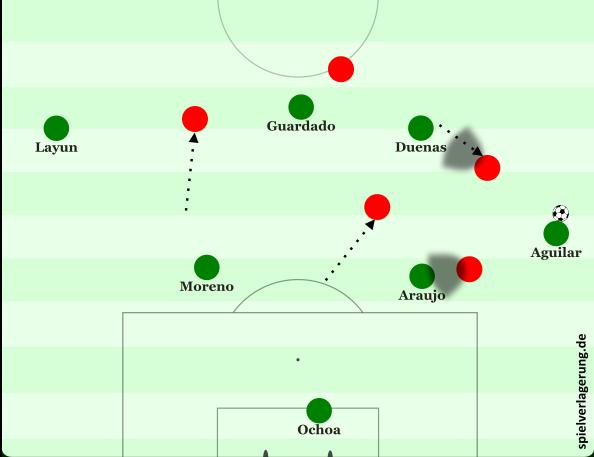 1. Araujo wird von Linksaußen Alexis Sanchez angelaufen, spielt weiter zum zurückfallenden Aguilar, der quasi bei der Ballannahme schon isoliert ist. Aufgrund dessen fußballerischen Limitierung kann das hohe Pressing nicht effektiv über Ochoa aufgelöst werden. Sanchez nimmt Araujo in den Deckungsschatten, Vidal tut selbiges mit Dueñas, während Vargas den Weg ins Zentrum sichert und Rechtsaußen Puch ballfern zurückfällt. Dueñas bewegt sich im Anschluss daran zur rechten Seite heraus und erhält den Ball. Da Lozano höher ebenfalls breit bleibt, stehen nun praktisch 3 Spieler auf der Seitenlinie. Chile kann die wenigen Optionen einfach zustellen, Mexiko kommt kaum voran.