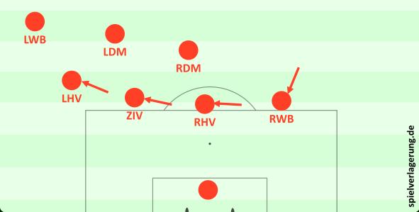 2. Pendelnde Viererkette: Befindet sich der Ball im Zentrum, orientieren sich beide Wingbacks am Mittelfeld, die Dreierkette bleibt tiefer. Wird das Spiel nun auf eine Seite verlagert, attackiert der ballnahe Wingback, während sich sein ballfernes Pendant an die Dreierkette andockt.