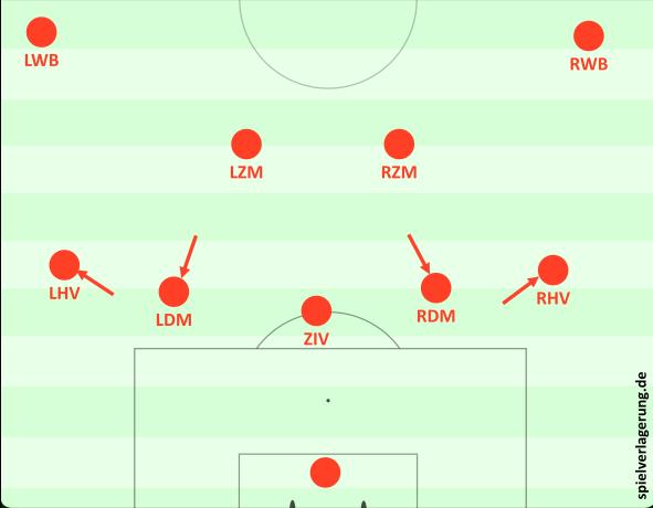 3. An Mexiko angelehnte Variante: Die Halbverteidiger rücken zur Verteidigung des Flügels diagonal nach vorne, ihre Rollen neben dem zentralen Innenverteidiger werden von den beiden defensiven Mittelfeldspielern übernommen, während die offensiveren Mittelfeldspieler sich in Richtung des eigenen Sechserraums orientieren.