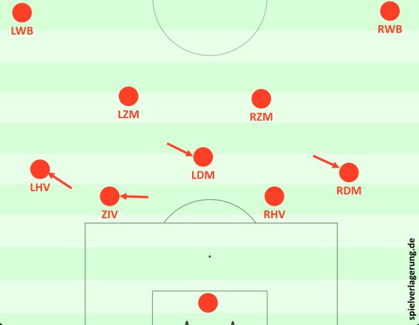5. Ähnliche Variante als Beispiel für mögliche Mischformen: Márquez bleibt höher und es entsteht ein 4-1-4-1