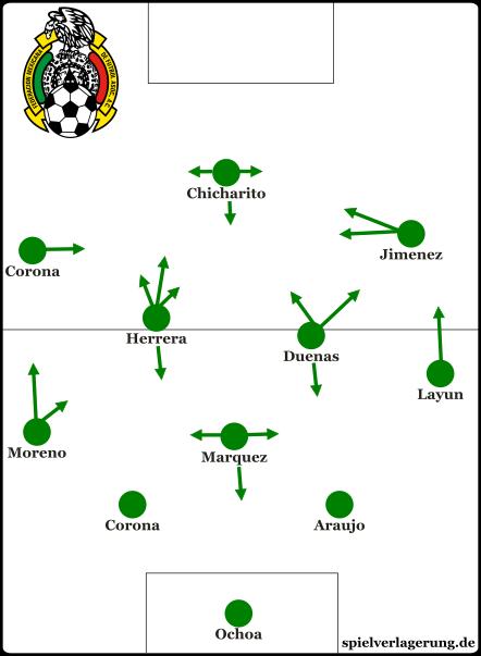 Grundformation in der zweiten Halbzeit gegen Jamaika