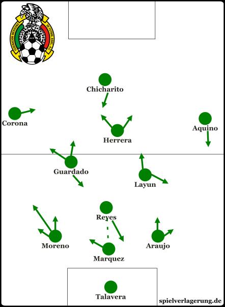 Grundformation gegen Uruguay