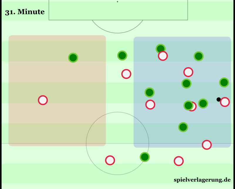 Zwei Spieler links, drei in der Mitte, und lässige 15 Spieler in der rechten Seite des Feldes. Wenig überraschend: Aus dieser Szene resultierte kein Tor.