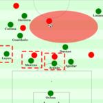 Mexiko bei der Copa – Ein Lehrstück über das Scheitern