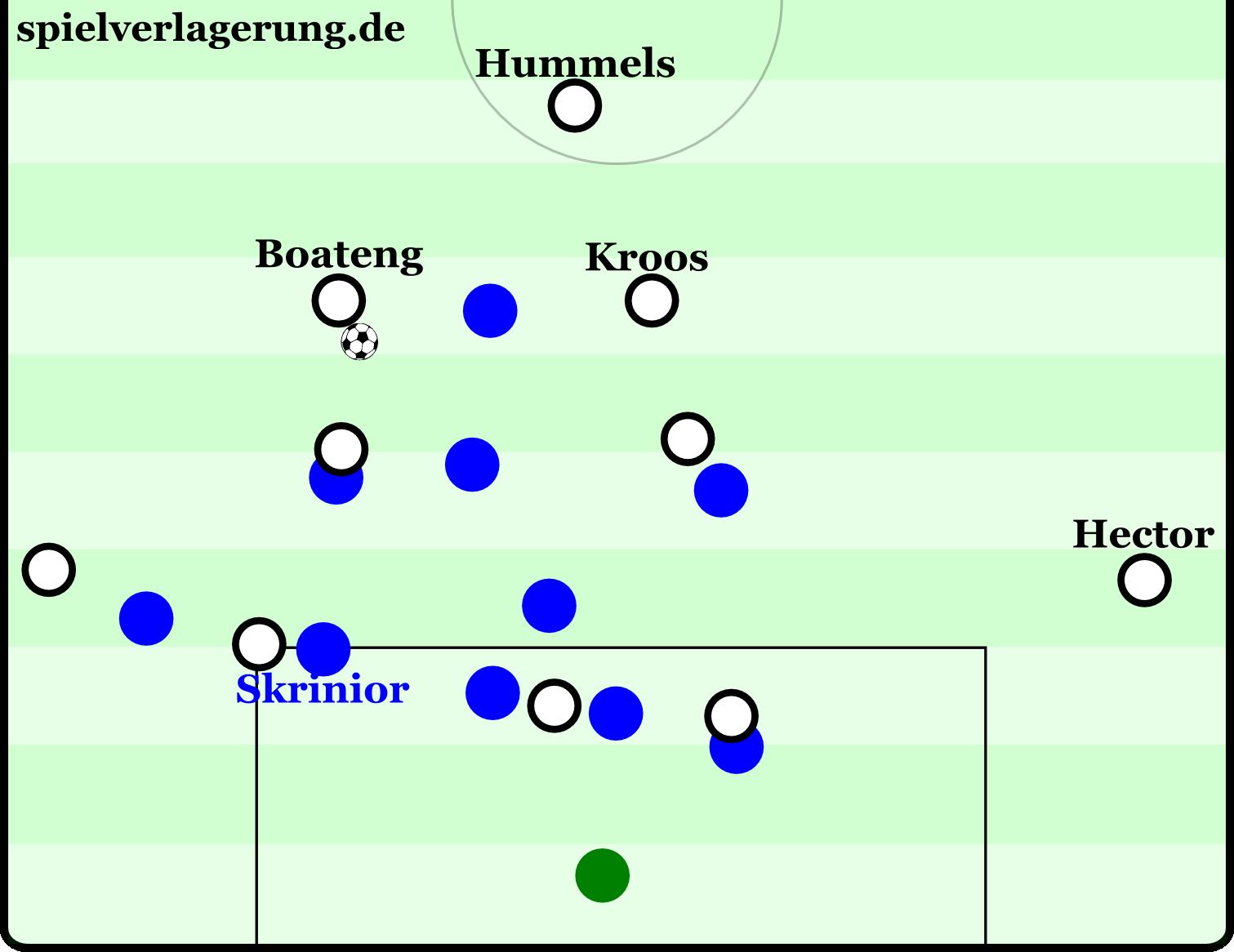 Typische Szene aus dem Spiel: Boateng und Kroos bieten sich im Rückraum an. Vorne hat Deutschland durch die beiden Außenverteidiger viel Breite. Skrinior muss die breite Viererkette auffüllen, die Lücken offenbarte. In dieser Szene verlagert Boateng das Spiel auf Hector, aus dessen Hereingabe entsteht eine Schusschance aus dem Rückraum.