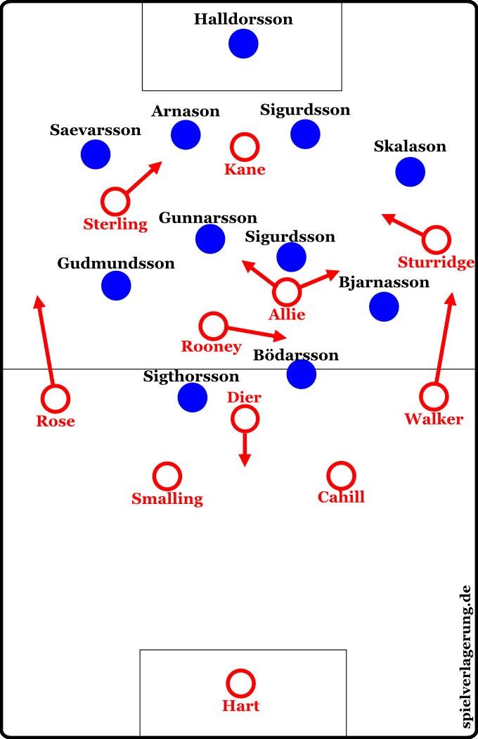 Grundformationen erste Halbzeit England gegen Island