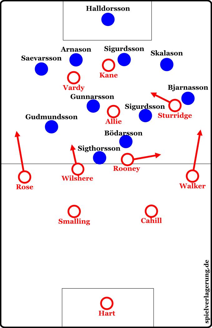 Formation England gegen Island nach den Wechseln (ab 60. Minute)